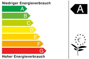 Das Label der Energieeffizienzklassen