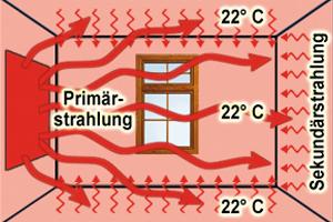 infrarot wenn die sonne ins zuhause einzieht pronatur24 nat rlich rundum gesund. Black Bedroom Furniture Sets. Home Design Ideas
