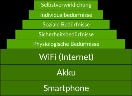 Bedürfnispyramide nach Maslow 2.0 - heute